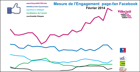 Engagement FB Fevrier