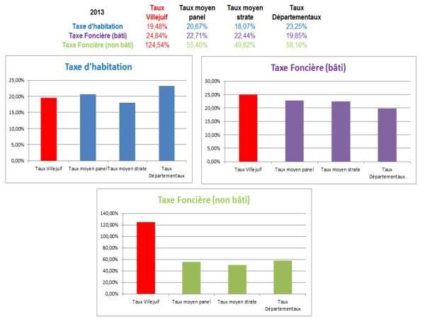 Taux Fiscalité Locale 2013