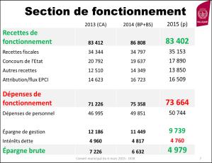 Section Fonctionnement