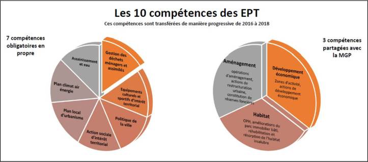 Competences EPT